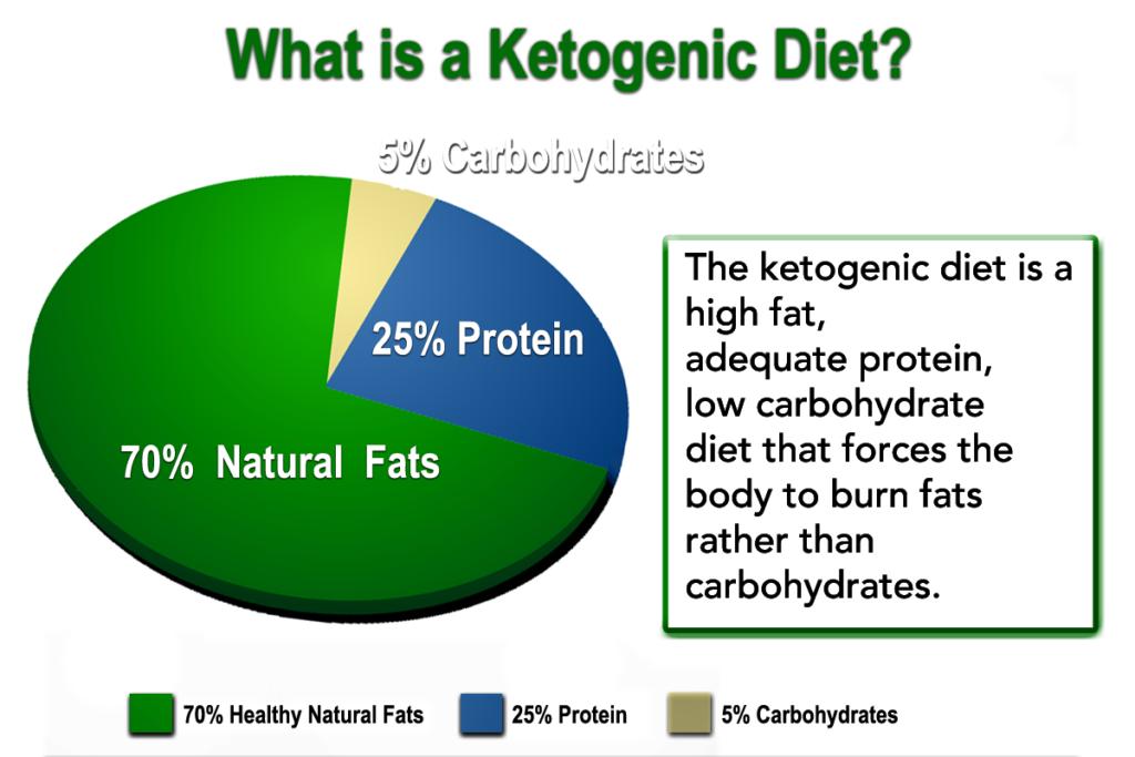 Keto Diet Food Percentages