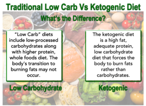 Keto or Low Carb Diet